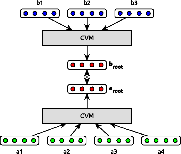 Figure 1 for Multilingual Distributed Representations without Word Alignment