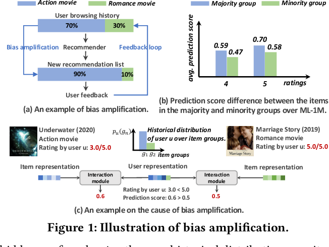Figure 1 for Deconfounded Recommendation for Alleviating Bias Amplification
