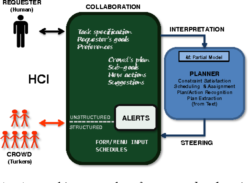 Figure 1 for Herding the Crowd: Automated Planning for Crowdsourced Planning
