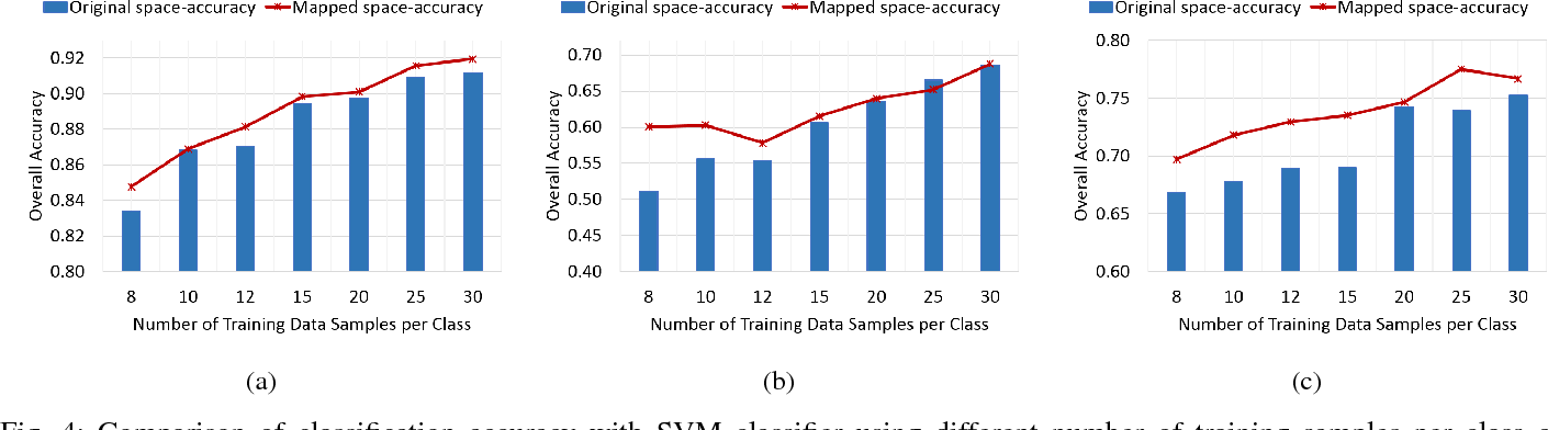 Figure 4 for A Supervised Geometry-Aware Mapping Approach for Classification of Hyperspectral Images