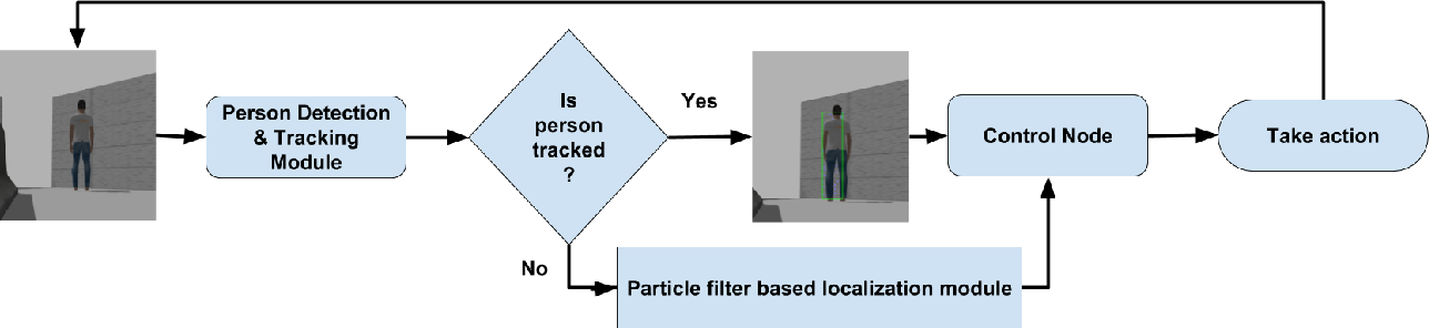 Figure 2 for Active Adversarial Evader Tracking with a Probabilistic Pursuer under the Pursuit-Evasion Game Framework