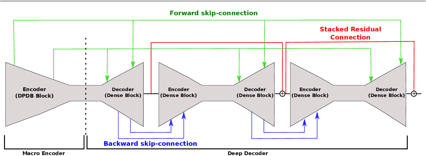 Figure 1 for Beyond Single Stage Encoder-Decoder Networks: Deep Decoders for Semantic Image Segmentation