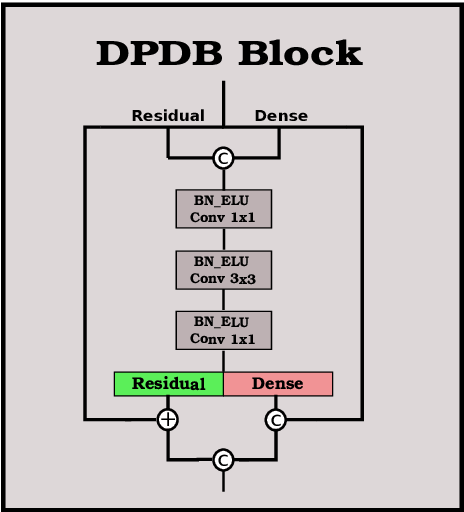 Figure 3 for Beyond Single Stage Encoder-Decoder Networks: Deep Decoders for Semantic Image Segmentation