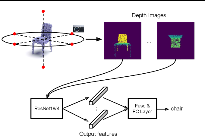 Figure 3 for Revisiting Point Cloud Shape Classification with a Simple and Effective Baseline