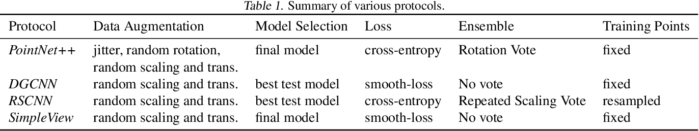 Figure 2 for Revisiting Point Cloud Shape Classification with a Simple and Effective Baseline