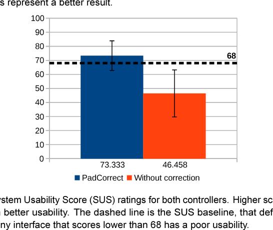 PDF] PadCorrect-Correcting User Input on a Virtual Gamepad