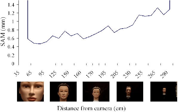 Figure 10 from Pose Tolerant Surface Alignment for 3 D Face