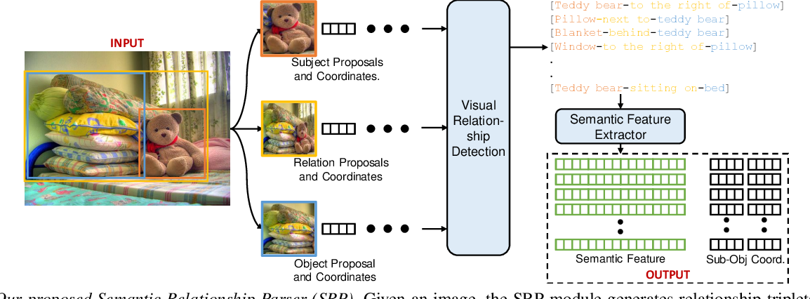 Figure 1 for Attention Guided Semantic Relationship Parsing for Visual Question Answering