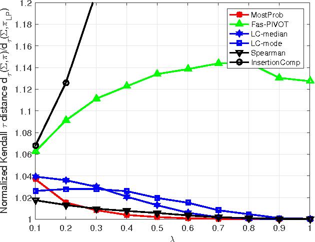 Figure 1 for Efficient Rank Aggregation via Lehmer Codes