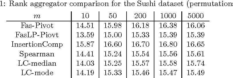 Figure 2 for Efficient Rank Aggregation via Lehmer Codes