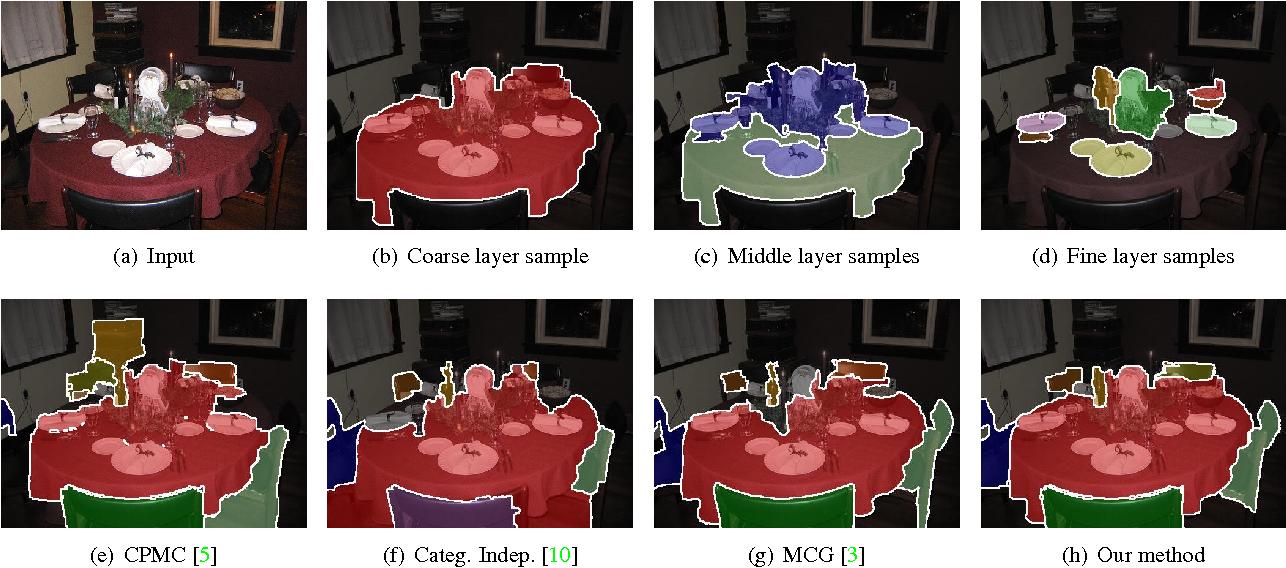 Figure 1 for Generating Discriminative Object Proposals via Submodular Ranking