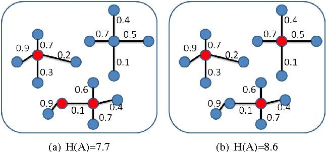 Figure 3 for Generating Discriminative Object Proposals via Submodular Ranking