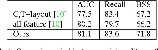 Figure 2 for Generating Discriminative Object Proposals via Submodular Ranking