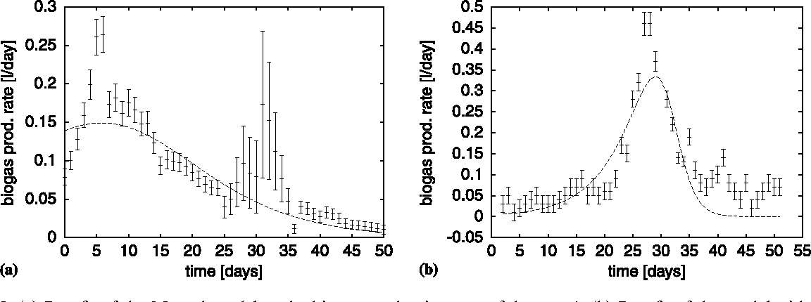 Figure 2 from Parameter identification in dynamical models