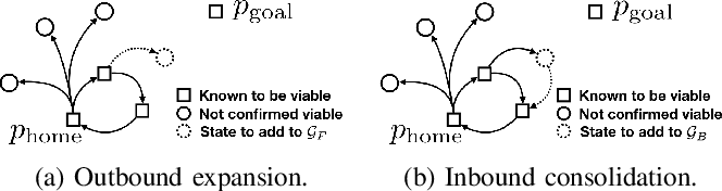 Figure 2 for Safely Probabilistically Complete Real-Time Planning and Exploration in Unknown Environments