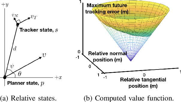 Figure 3 for Safely Probabilistically Complete Real-Time Planning and Exploration in Unknown Environments