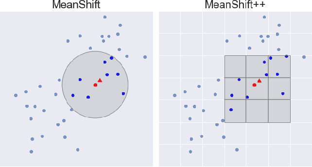 Figure 1 for MeanShift++: Extremely Fast Mode-Seeking With Applications to Segmentation and Object Tracking
