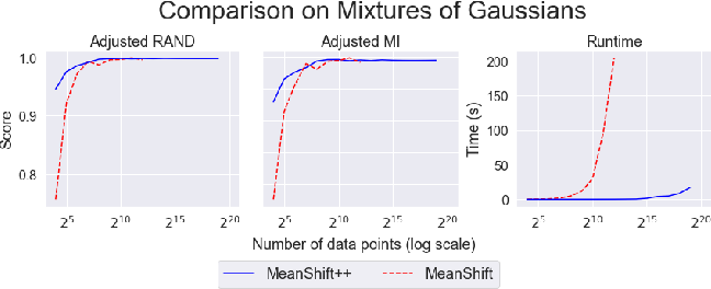 Figure 3 for MeanShift++: Extremely Fast Mode-Seeking With Applications to Segmentation and Object Tracking