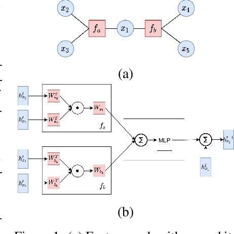 Figure 1 for Neuralizing Efficient Higher-order Belief Propagation