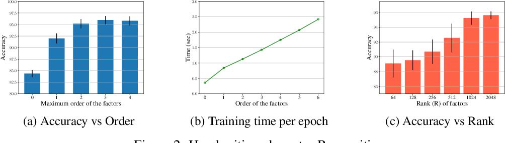 Figure 3 for Neuralizing Efficient Higher-order Belief Propagation