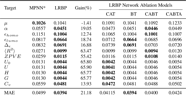 Figure 4 for Neuralizing Efficient Higher-order Belief Propagation