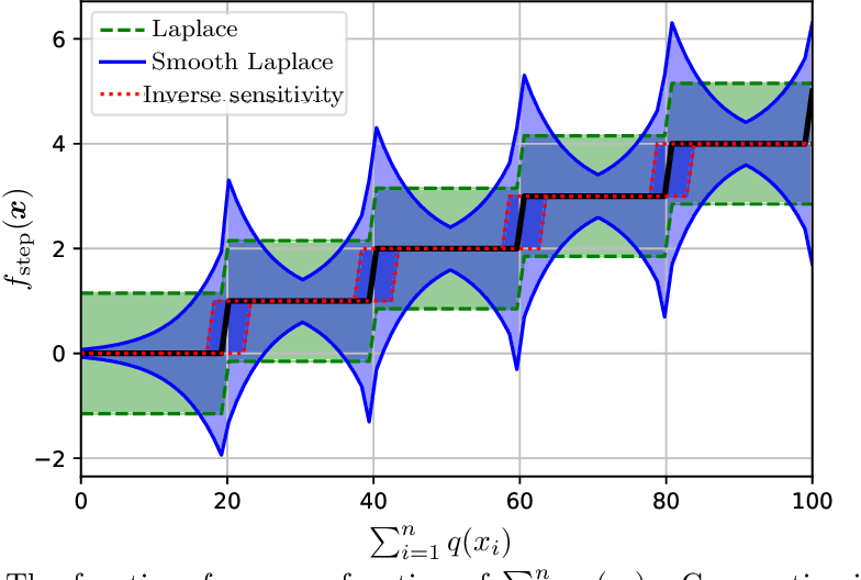 Figure 1 for Near Instance-Optimality in Differential Privacy