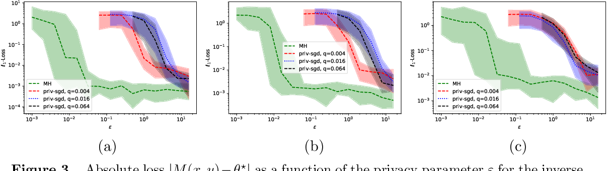 Figure 3 for Near Instance-Optimality in Differential Privacy