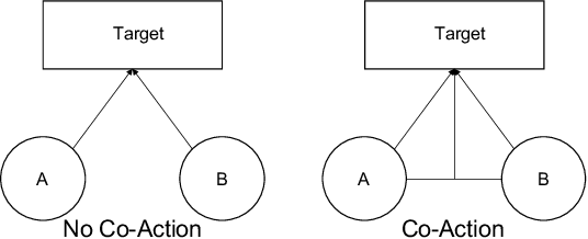 Figure 1 for CAN: Revisiting Feature Co-Action for Click-Through Rate Prediction