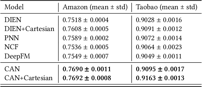 Figure 4 for CAN: Revisiting Feature Co-Action for Click-Through Rate Prediction