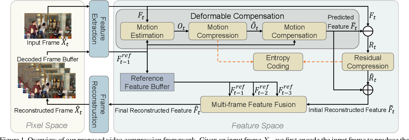 Figure 1 for FVC: A New Framework towards Deep Video Compression in Feature Space