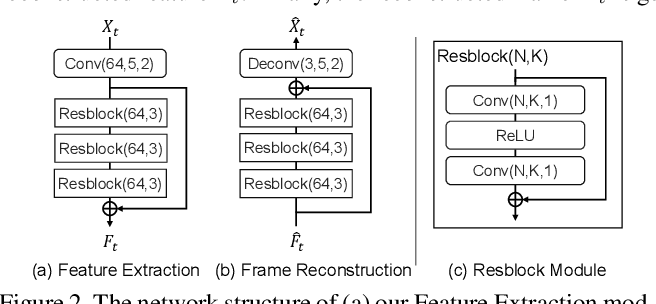 Figure 3 for FVC: A New Framework towards Deep Video Compression in Feature Space