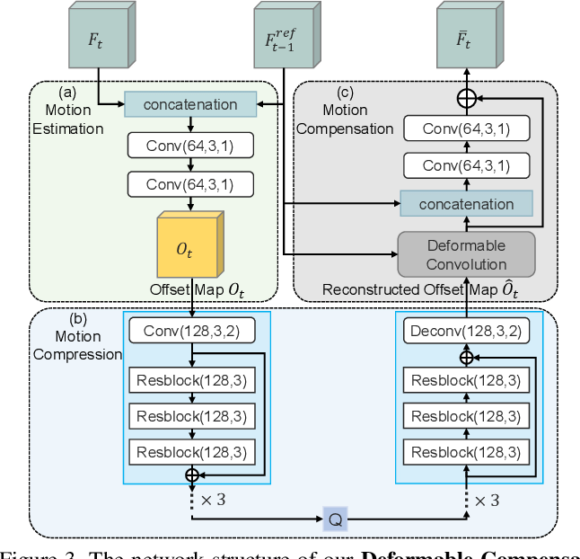 Figure 4 for FVC: A New Framework towards Deep Video Compression in Feature Space