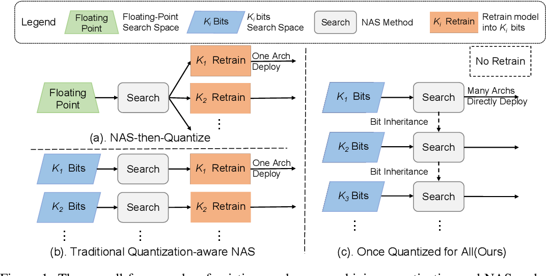Figure 1 for Once Quantized for All: Progressively Searching for Quantized Efficient Models