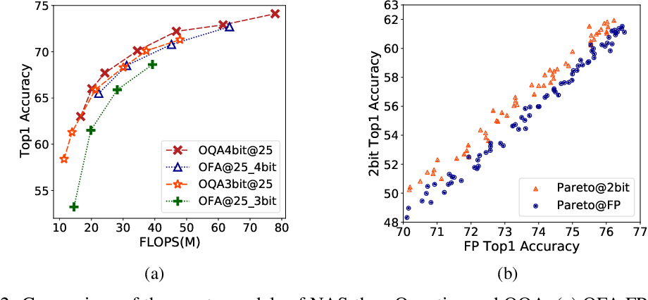 Figure 3 for Once Quantized for All: Progressively Searching for Quantized Efficient Models