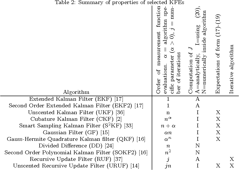 Table 2 from A Survey of Code Optimization Methods for Kalman Filter