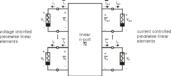 Fig. 1. Execution non-linear element to from a linear n-port N .
