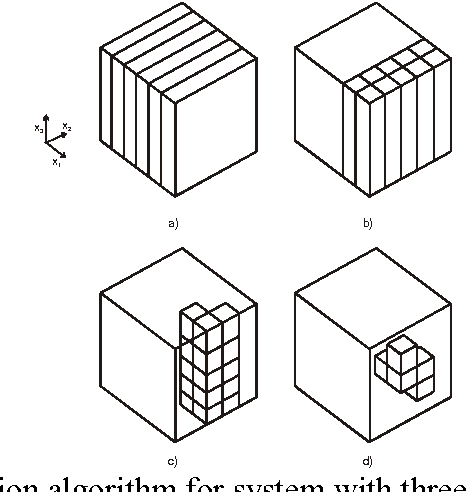 Fig. 2. Space-division algorithm for system with three non-linear elements