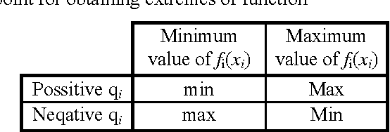 Table 1. Choosing boundary point for obtaining extremes of function