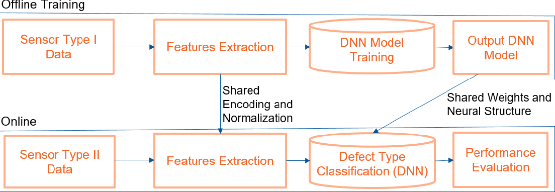 Figure 1 for Anomaly Detection through Transfer Learning in Agriculture and Manufacturing IoT Systems