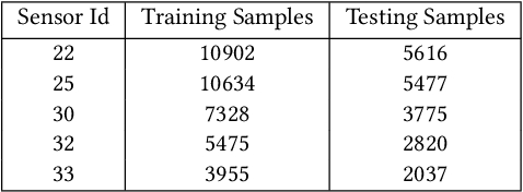 Figure 2 for Anomaly Detection through Transfer Learning in Agriculture and Manufacturing IoT Systems