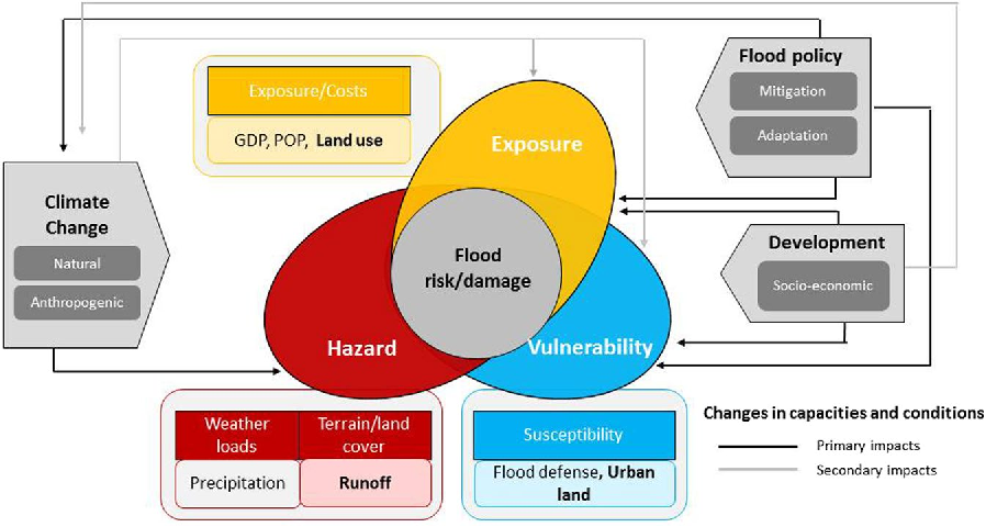 Figure 1. Conceptual framework for analyzing flood damage variations. Figure was created using Adobe Illustrator CS6 software (http://www.adobe.com/products/illustrator.html).
