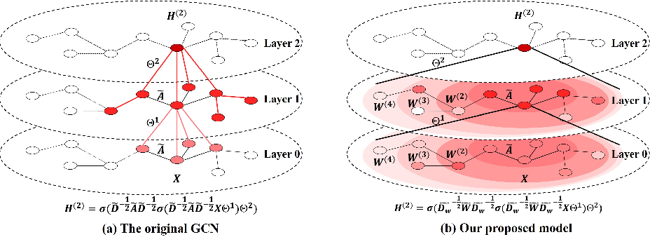 Figure 2 for Higher-order Weighted Graph Convolutional Networks