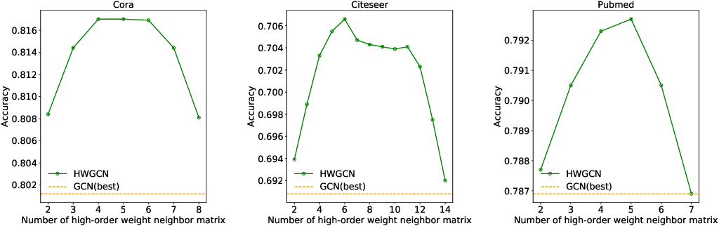 Figure 4 for Higher-order Weighted Graph Convolutional Networks