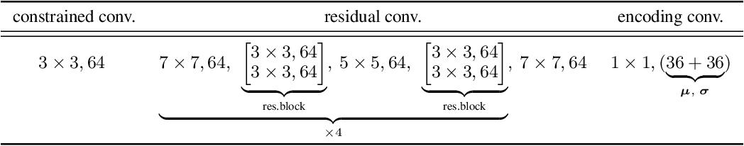 Figure 1 for To Beta or Not To Beta: Information Bottleneck for DigitaL Image Forensics