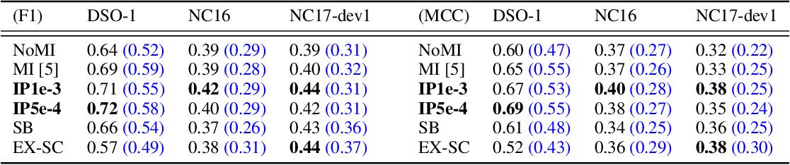 Figure 3 for To Beta or Not To Beta: Information Bottleneck for DigitaL Image Forensics