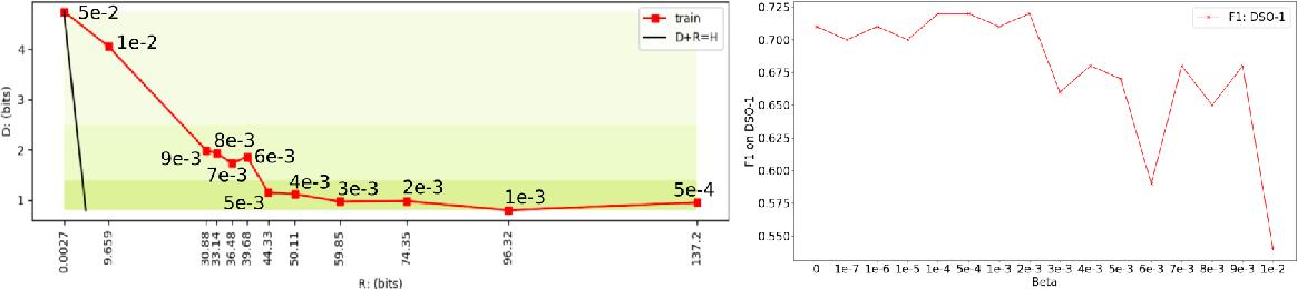 Figure 2 for To Beta or Not To Beta: Information Bottleneck for DigitaL Image Forensics