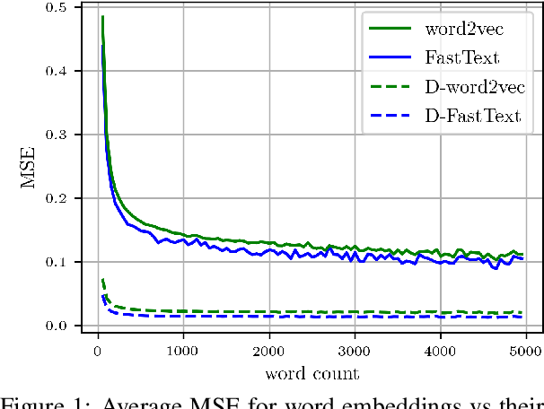 Figure 2 for Denoising Word Embeddings by Averaging in a Shared Space