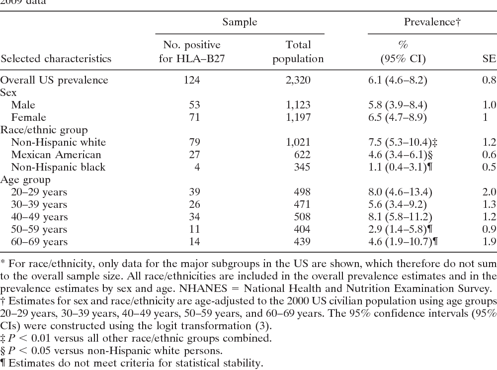 Table 1. Prevalence of HLA–B27 in US adults ages 20–69 years, by selected characteristics, NHANES 2009 data*