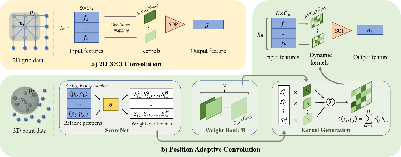 Figure 3 for PAConv: Position Adaptive Convolution with Dynamic Kernel Assembling on Point Clouds