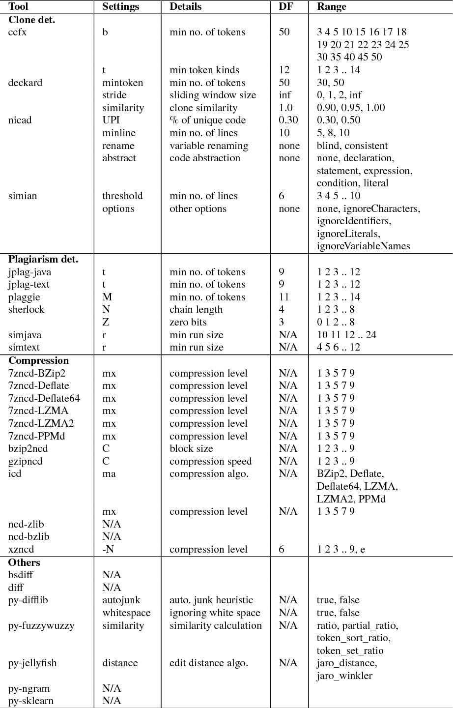 A comparison of code similarity analysers - Semantic Scholar